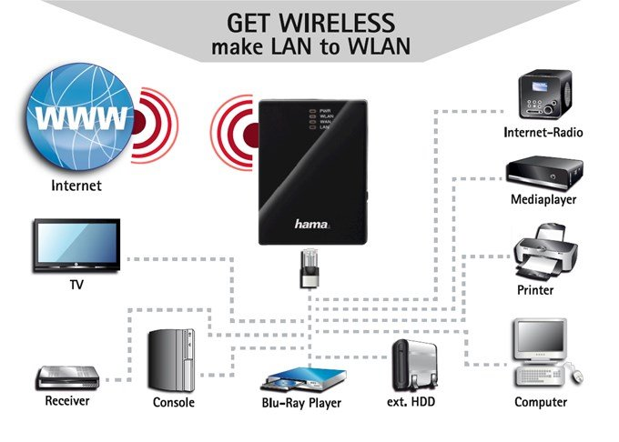 HAMA WIRELESS LAN 54MBPS DRIVER FOR PC